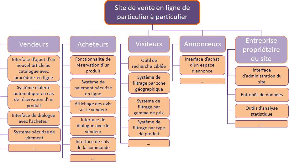 PBS - Product Breakdown Structure Définition du projet
