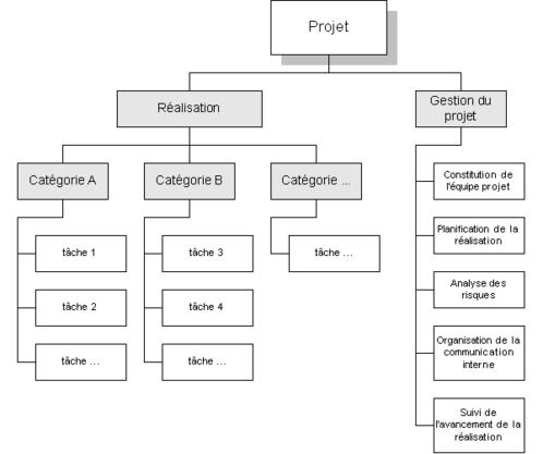 Wbs Work Breakdown Structure D 233 Finition Du Projet